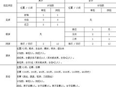 四川大学2020年高水平运动队招生简章