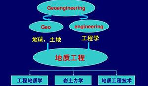 地质工程专业