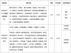 西南交通大学网络教育2020年春季招生简章