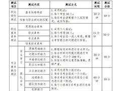四川现代职业学院2020年单独招生综合测试考核方案(中职类)