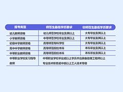 四川幼师资格证报名条件2020
