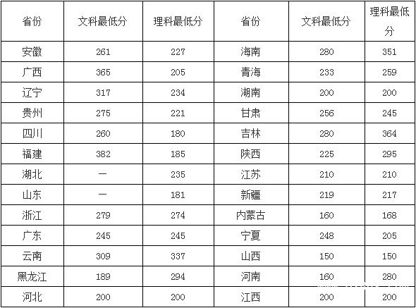贵州电子信息职业技术学院招生分数线