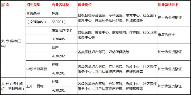 贵州护理职业技术学院有哪些专业