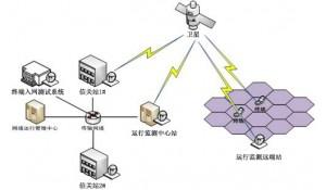 通信系统运行管理