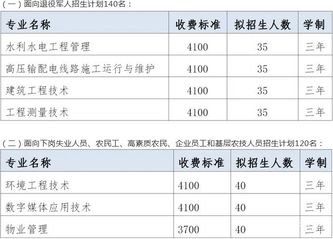 四川水利职业技术学院招生计划
