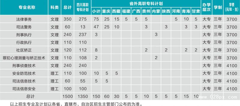 四川司法警官职业学院收费情况