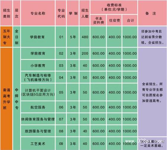四川省资阳师范学校收费情况