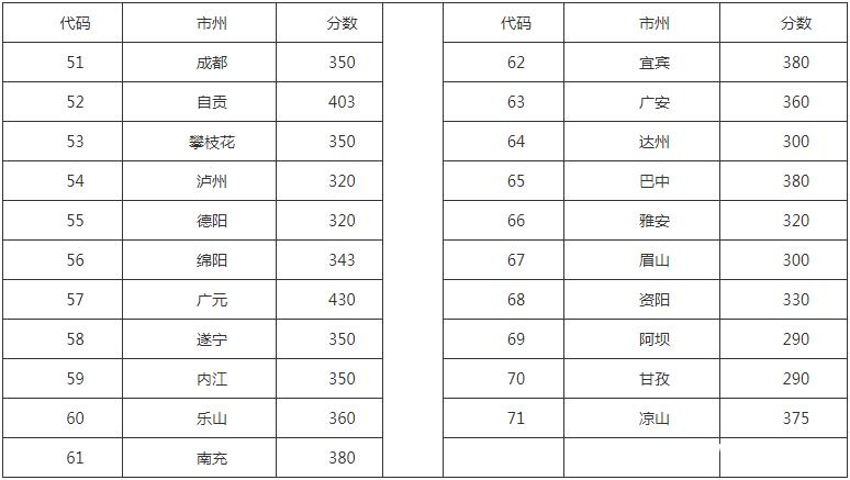 四川省食品药品学校招生分数线