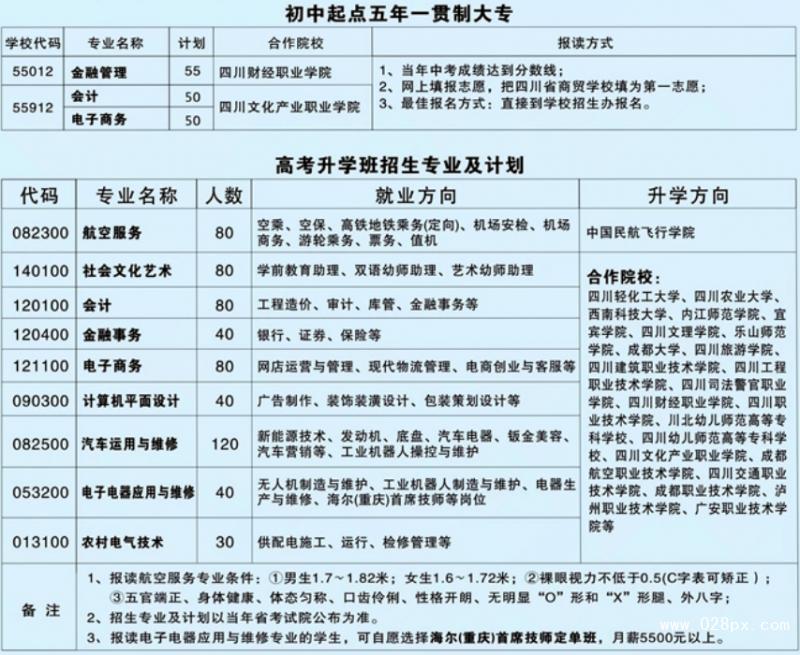 四川省商贸学校有哪些专业