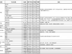 四川大学2021年普通类本科招生章程
