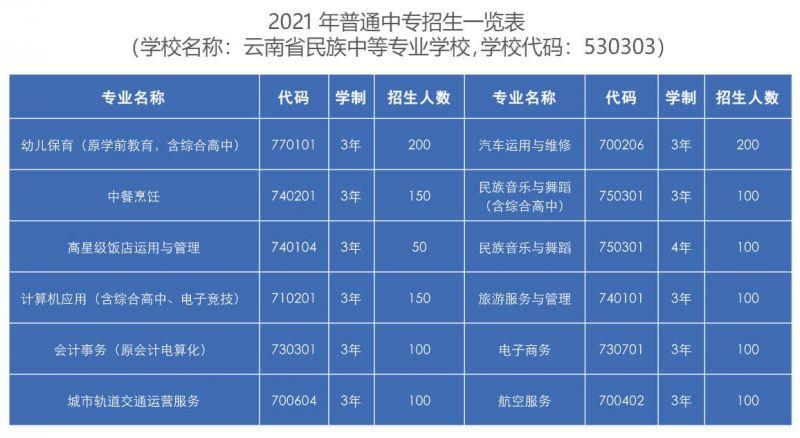 2021年云南省民族中等专业学校招生一览表