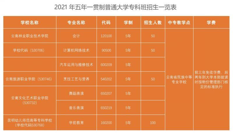 2021年五年一贯制普通大学专科班招生一览表